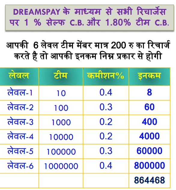 DREAMSWAY Recharge income