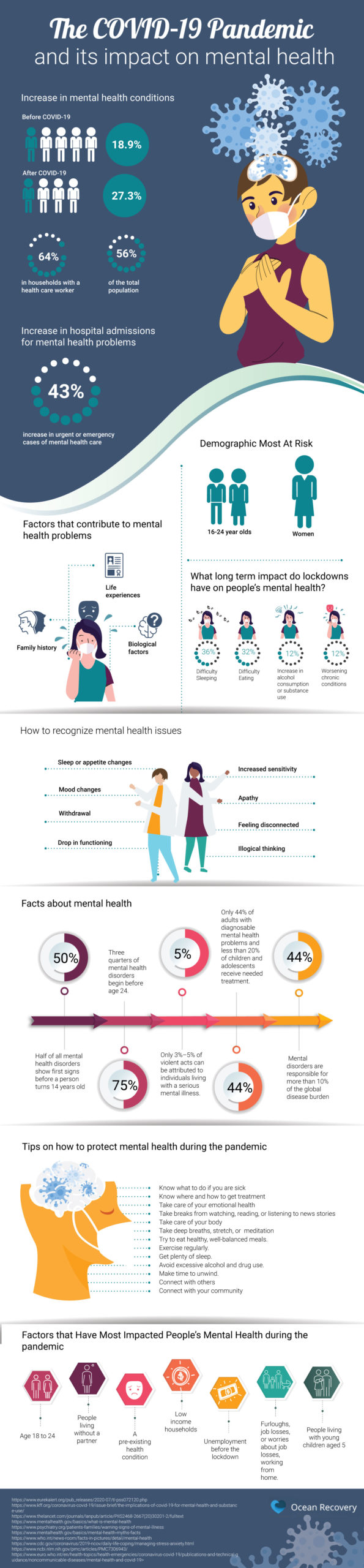 The COVID-19 Pandemic & It's Impact On Mental Health #infographic #Health #Mental Health  #Pandemic #COVID-19
