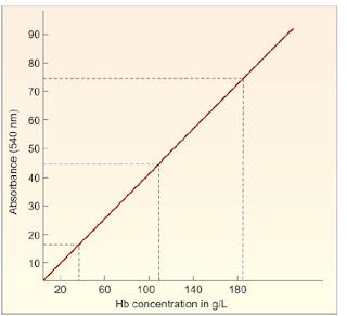 Kurva standar untuk menentukan konsentrasi hemoglobin dengan metode cyanmethemoglobin