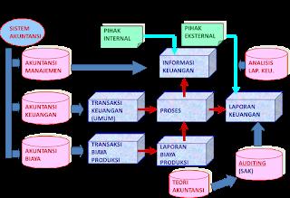 Sejarah Perkembangan Akuntansi Evolusi Pembukuan Berpasangan
