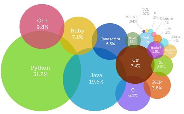 Python vs other programming languages.