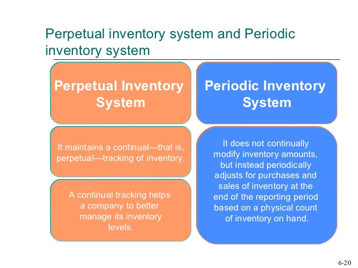 a periodic inventory system Periodic inventory system definition including break down of areas in the definition analyzing the definition of key term often provides more insight about.