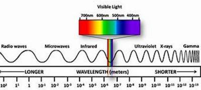 electromagnetic radiation-future academy