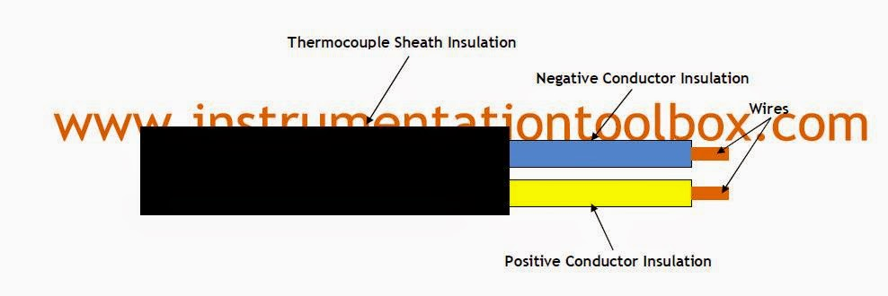 International Colour coding for Thermocouple Wire Insulation ...