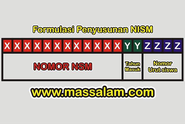 Pedoman dan Penerbitan NISM Kementeria Agama Nomor 363 Tahun 2017