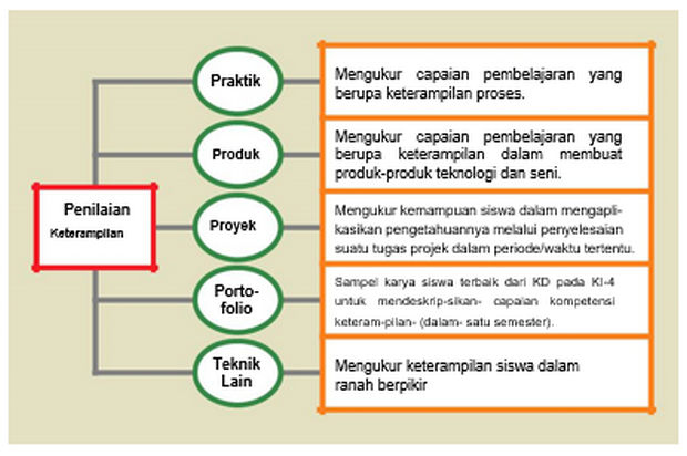 Teknik Penilaian Keterampilan Kurikulum 2013 Revisi Tahun 2017