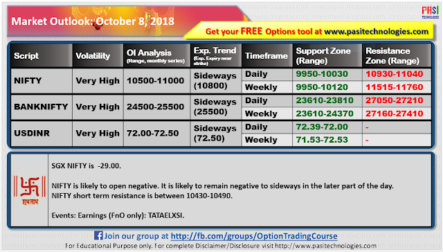 Indian Market Outlook: October 08, 2018
