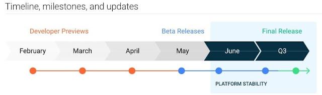 تاريخ إصدار Android 11: