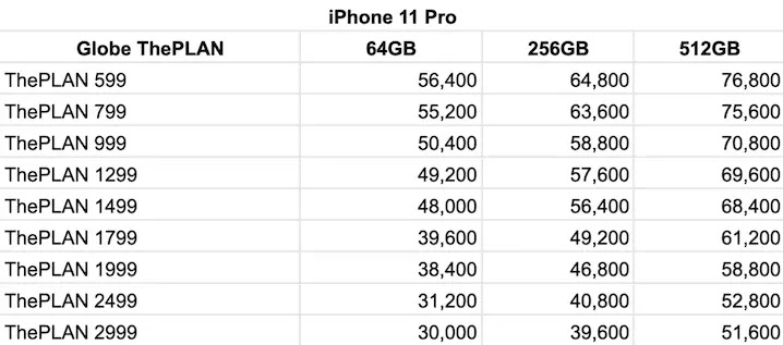Globe iPhone 11 Pro Postpaid Plans