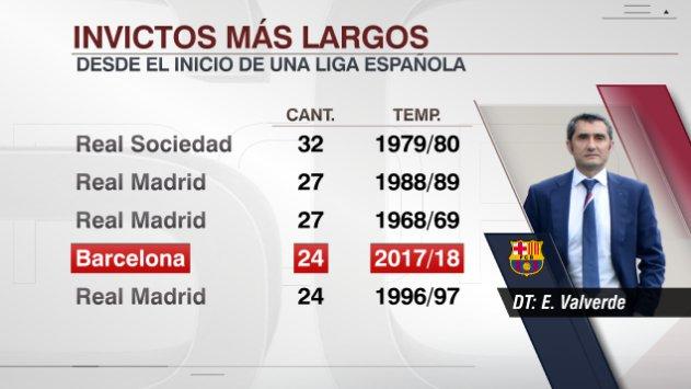Barça récord: 24 partidos invicto en Liga
