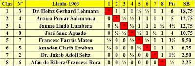 Clasificación final por orden de puntuación del I Torneo Internacional de Lleida 1963