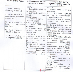 AP Ward Sachivalayam Sanitation & Environment Secretary Jobs Exam Pattern and Syllabus