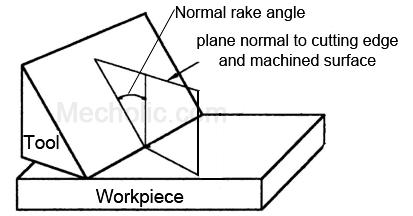 Normal_rake_angle