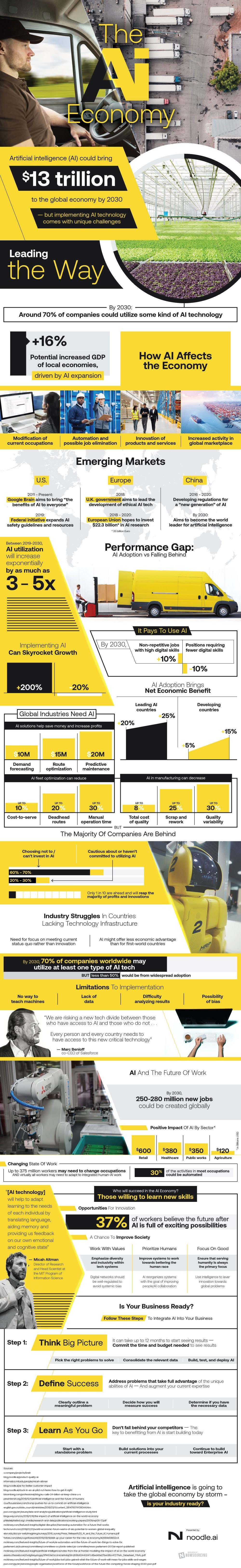 Understanding AI In The Economy #infographic