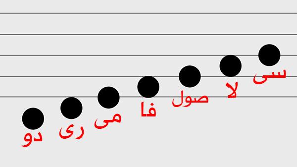السلم الموسيقى ودرجاته الموسيقيه