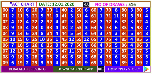 Kerala Lottery Winning Number Daily  Trending & Pending AC  chart  on  12.01.2020