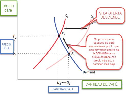 desplazamiento curva de oferta. equilibrio de mercado