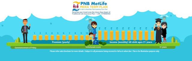 PNB MetLife Mera Term Plan vs Max Life Online Term Plan Plus review - Techzost blog