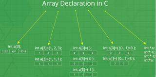 Deklarasi Array Bahasa C