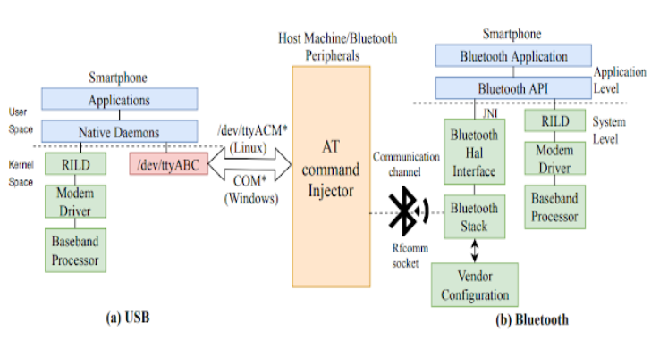 ATFuzzer : Dynamic Analysis of AT Interface For Android Smartphones