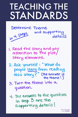 This anchor chart shows how I broke down my middle school reading standard to teach students how to USE theme to analyze a text.  Get a free guide in this post!