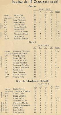 Clasificaciones del III Campeonato Social del Català Escacs Club