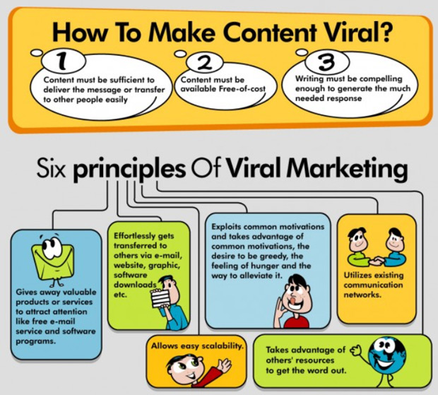 how to make content go viral