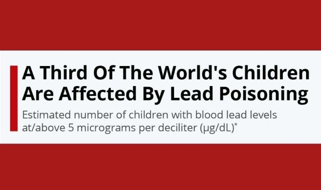 Global Lead Poisoning Statistics in Children
