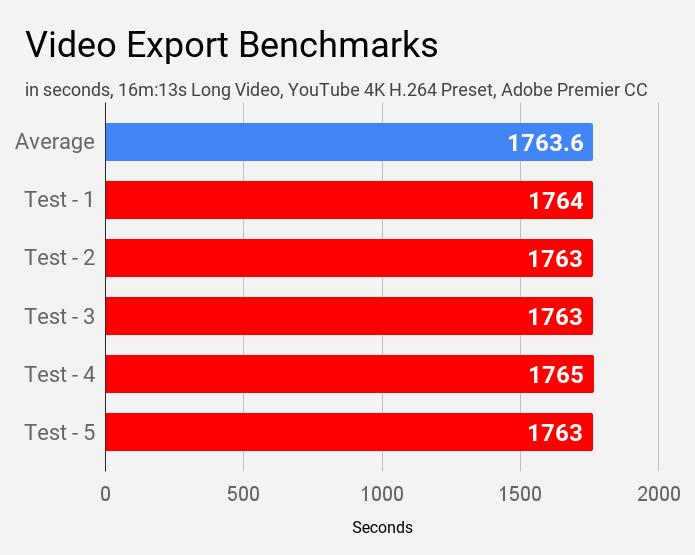 Video export benchmarks of Asus VivoBook S14 S403JA laptop.