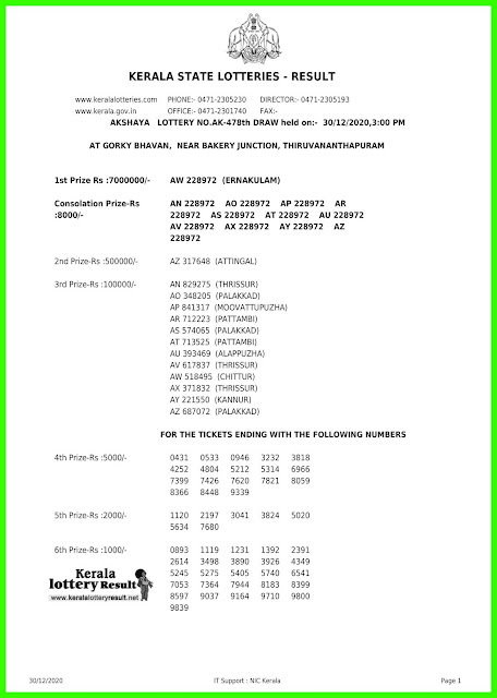 LIVE: Kerala Lottery Results 30-12-2020 Out, Akshaya AK-478  Winners List Today