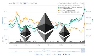 ethereum-$600-hari-ini