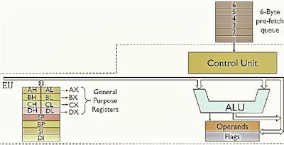 8086 microprocessor in hindi