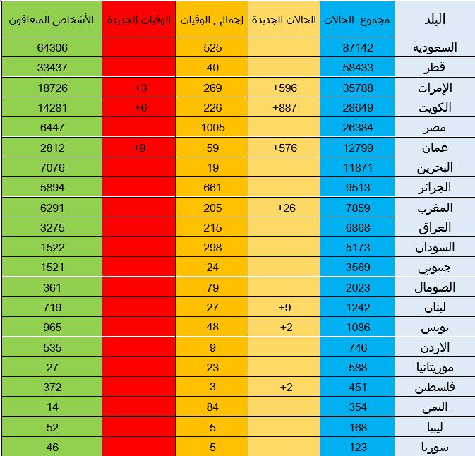 ترتيب وحالات الاصابة بفيروس كورونا في الدول العربية