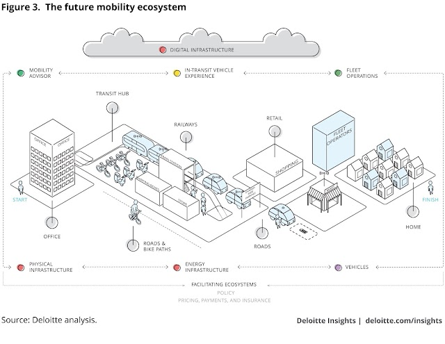 The future mobility ecosystem #IoT and #smartcity