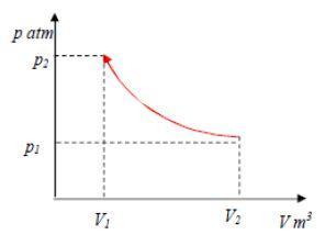 Diagram p-v proses temperatur konstan