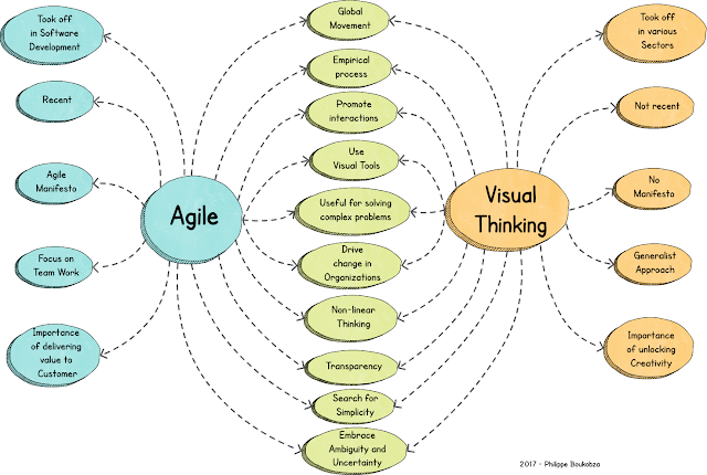 About Agile and Visual Thinking