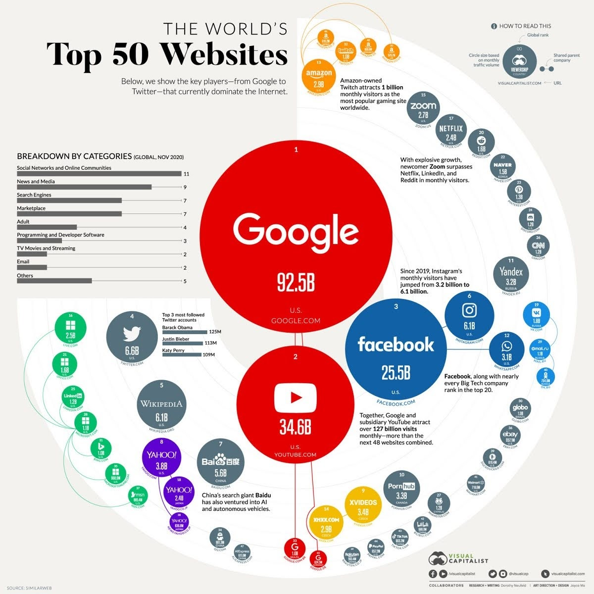 the-50-most-visited-websites-in-the-world-infographic