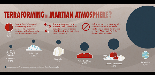 This infographic shows the various sources of carbon dioxide on Mars and their estimated contribution to Martian atmospheric pressure. Credits: NASA Goddard Space Flight Center