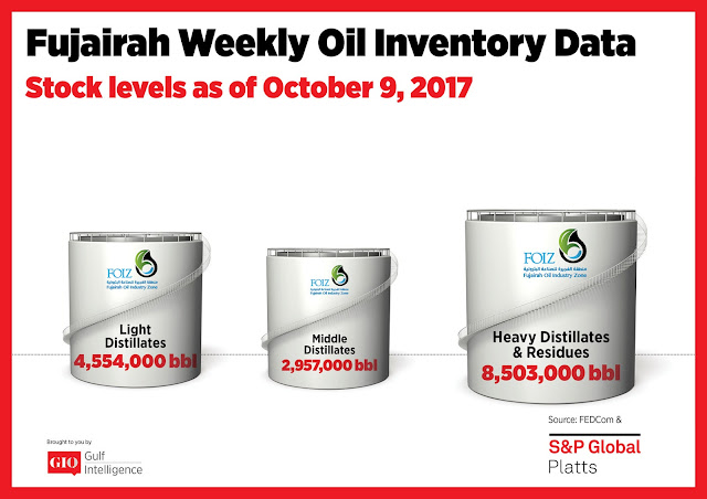 Chart Attribute: Fujairah Weekly Oil Inventory Data (as of October 9, 2017) / Source: The Gulf Intelligence