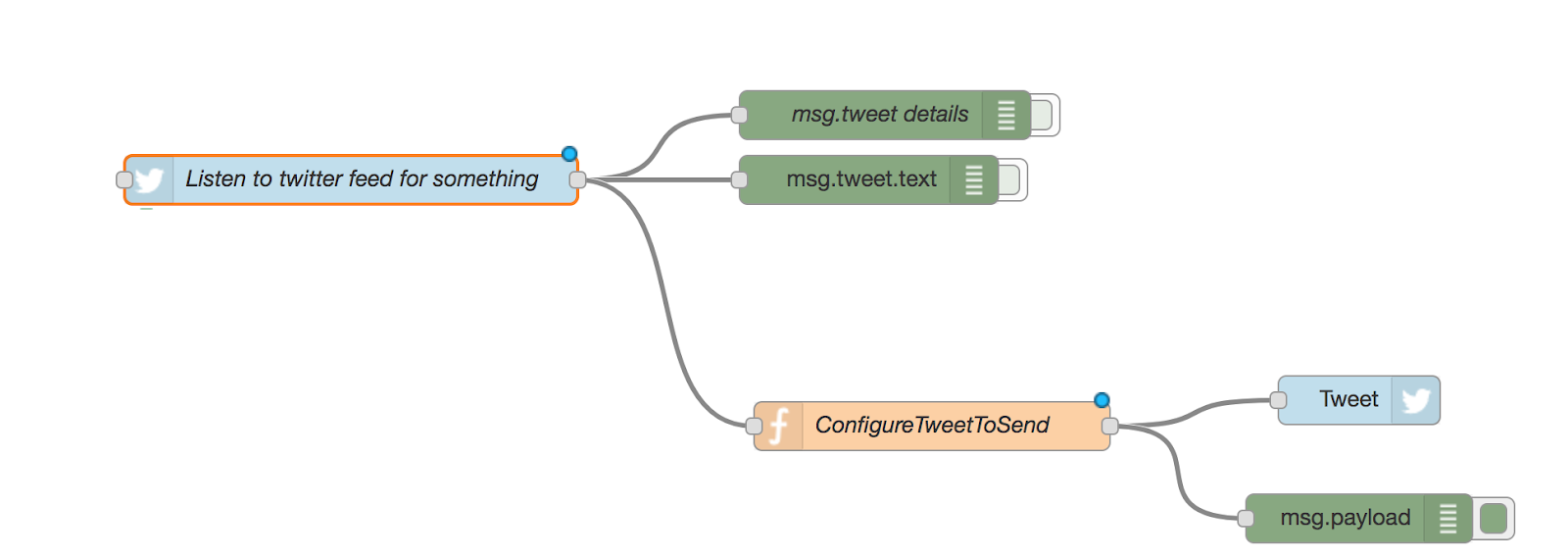 How to use node-red to interact with twitter