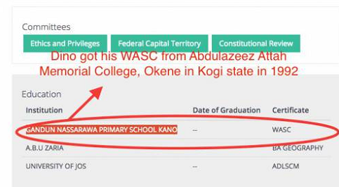 NEWS: Melaye's WASC Results Show He Had Only Three Credits