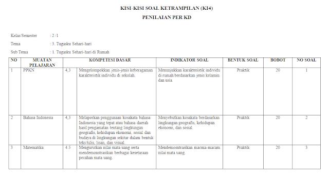 Kisi-kisi KI-4 Kelas 2 SD/MI: Tema 3