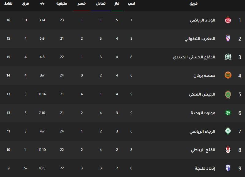 جدول ترتيب فرق الدوري المغربي اليوم بتاريخ 16-12-2019