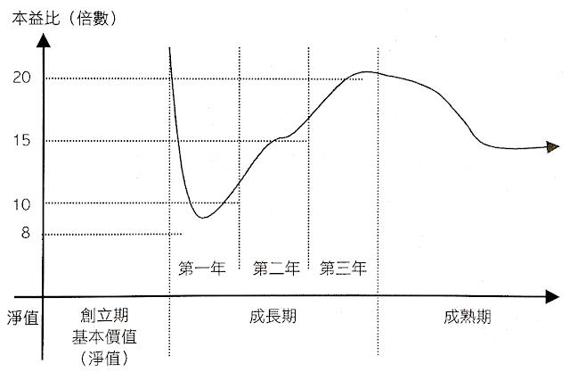 成長股合理本益比變化圖