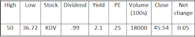 Stock listing example, Dividend, PE ratio,Closing price, High, low