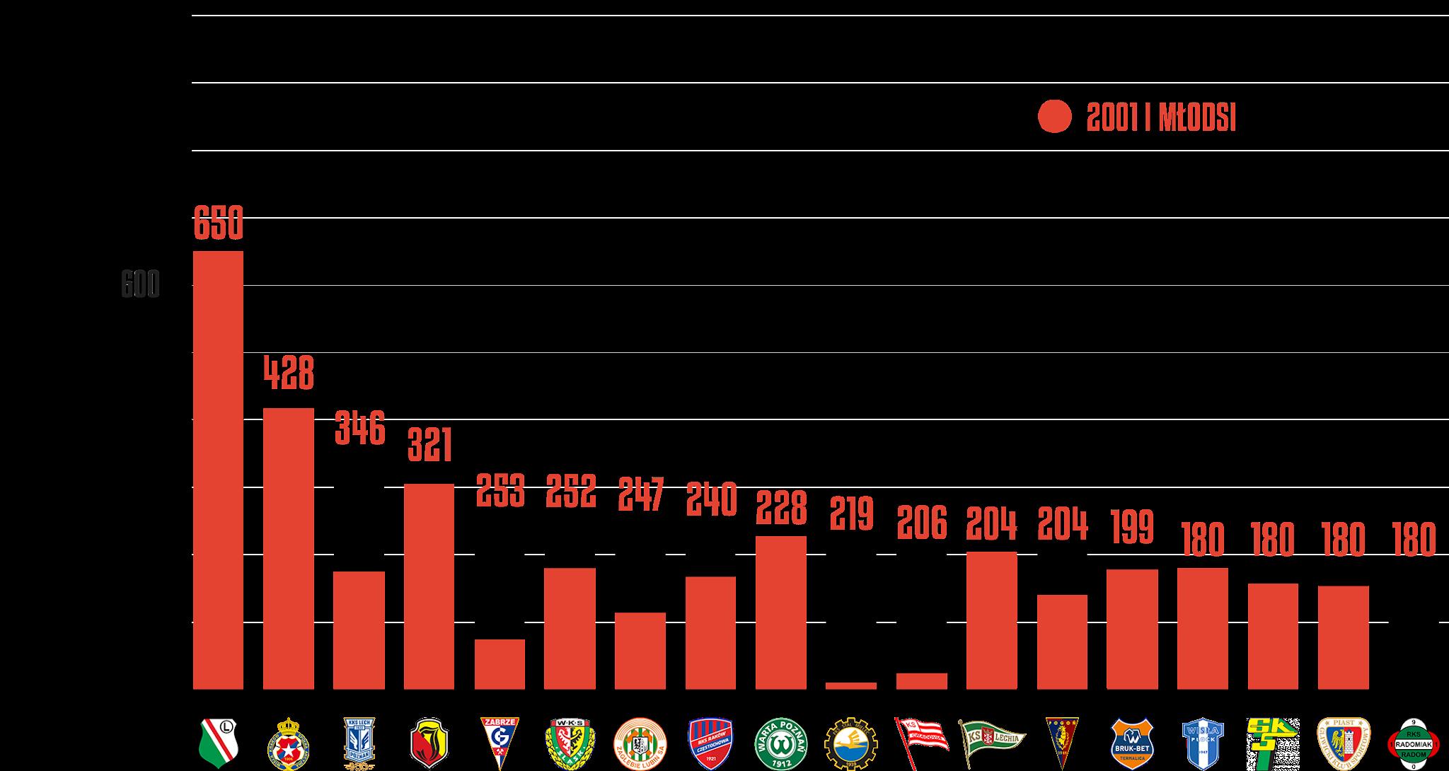 Klasyfikacja klubów pod względem rozegranego czasu przez młodzieżowców po 2.kolejce PKO Ekstraklasy<br><br>Źródło: Opracowanie własne na podstawie ekstrastats.pl<br><br>graf. Bartosz Urban