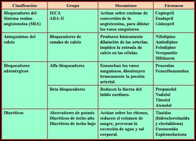 aprende facil los Fármacos Antihipertensivos: Indiciaciones, contraindicaciones y dosis.