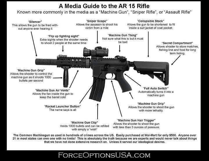 ar 15 diagram art ar 15 diagram with part names #1