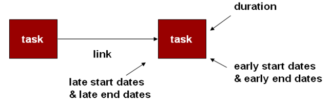 Types Of Network Diagrams In Project Management Streetscape Diagram Study Stepping Stones There Are More Flexible And Can Show All The Major Relationships Since Activity Is On A Node Emphasis Data Usually Be