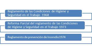 Historia de la Higiene y Seguridad Industrial en Venezuela 2